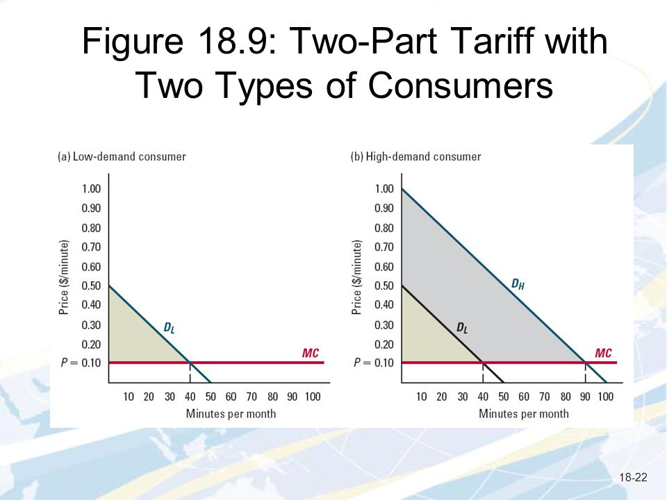 Figure 18.9: Two-Part Tariff with Two Types of Consumers