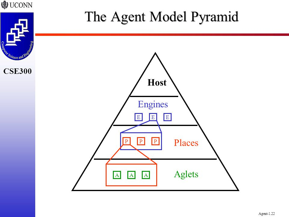 The Agent Model Pyramid