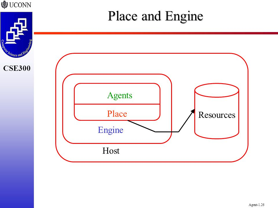 Place and Engine Agents Place Engine Resources Host
