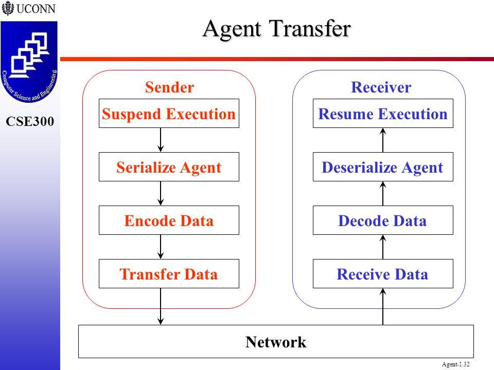 Agent Transfer Sender Receiver Suspend Execution Resume Execution