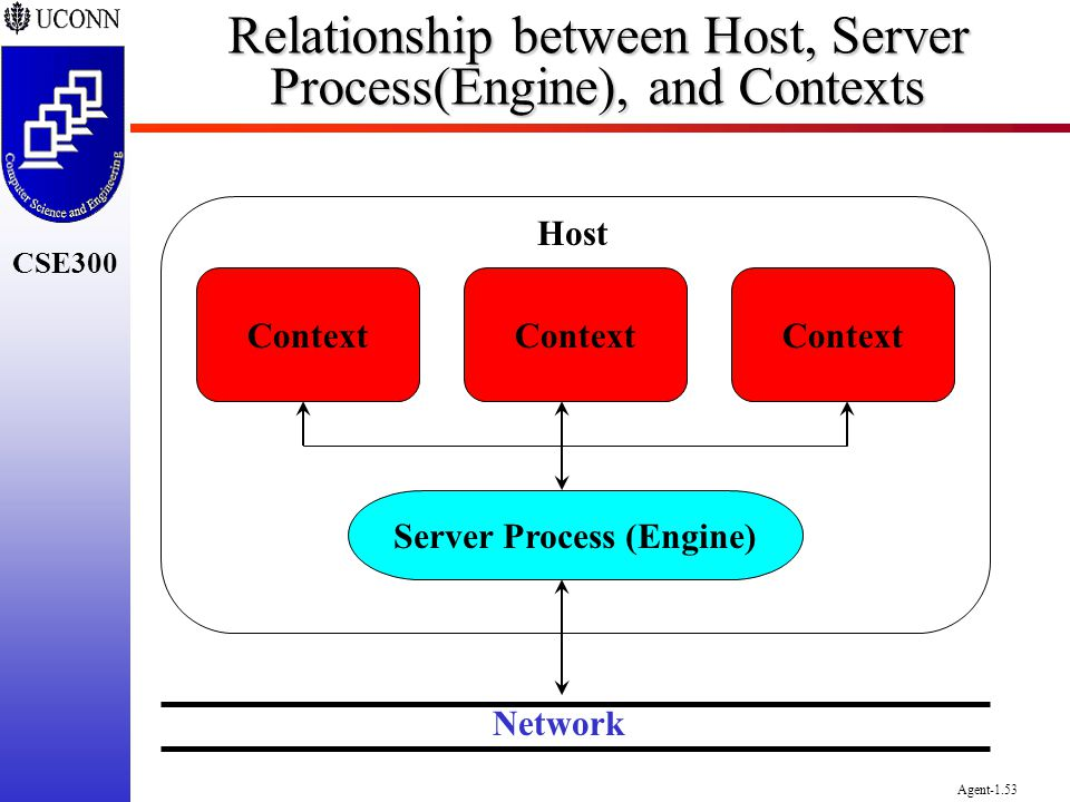 Relationship between Host, Server Process(Engine), and Contexts