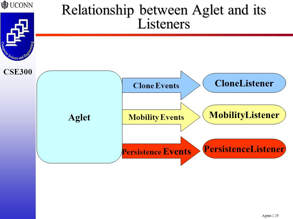 Relationship between Aglet and its Listeners