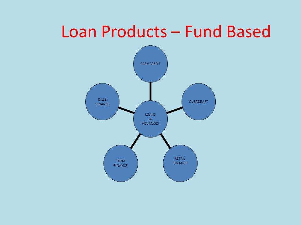 Loan Products – Fund Based