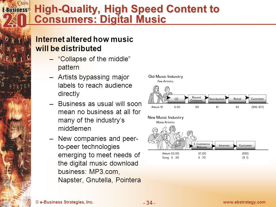 High-Quality, High Speed Content to Consumers: Digital Music