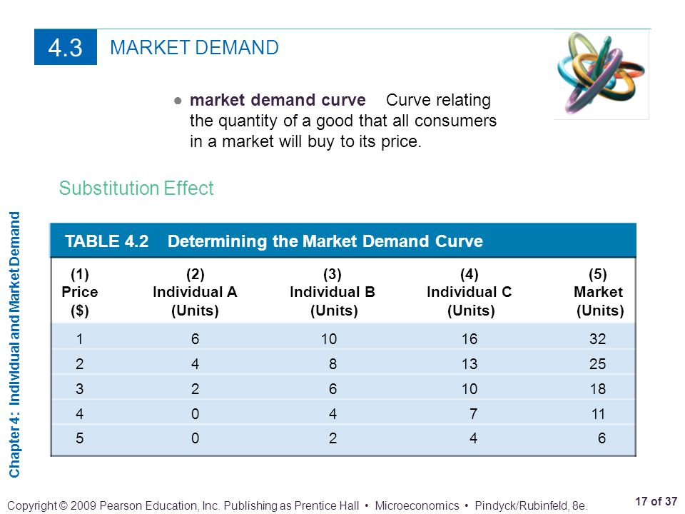 4.3 MARKET DEMAND Substitution Effect
