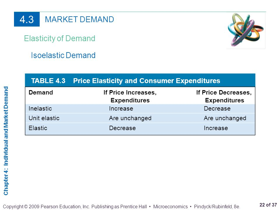 4.3 MARKET DEMAND Elasticity of Demand Isoelastic Demand