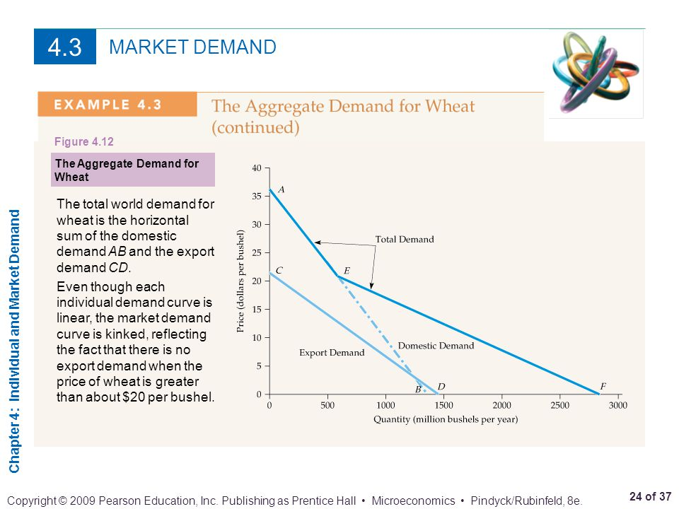 4.3 MARKET DEMAND. Figure 4.12. The Aggregate Demand for Wheat.