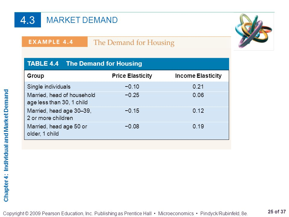 4.3 MARKET DEMAND TABLE 4.4 The Demand for Housing