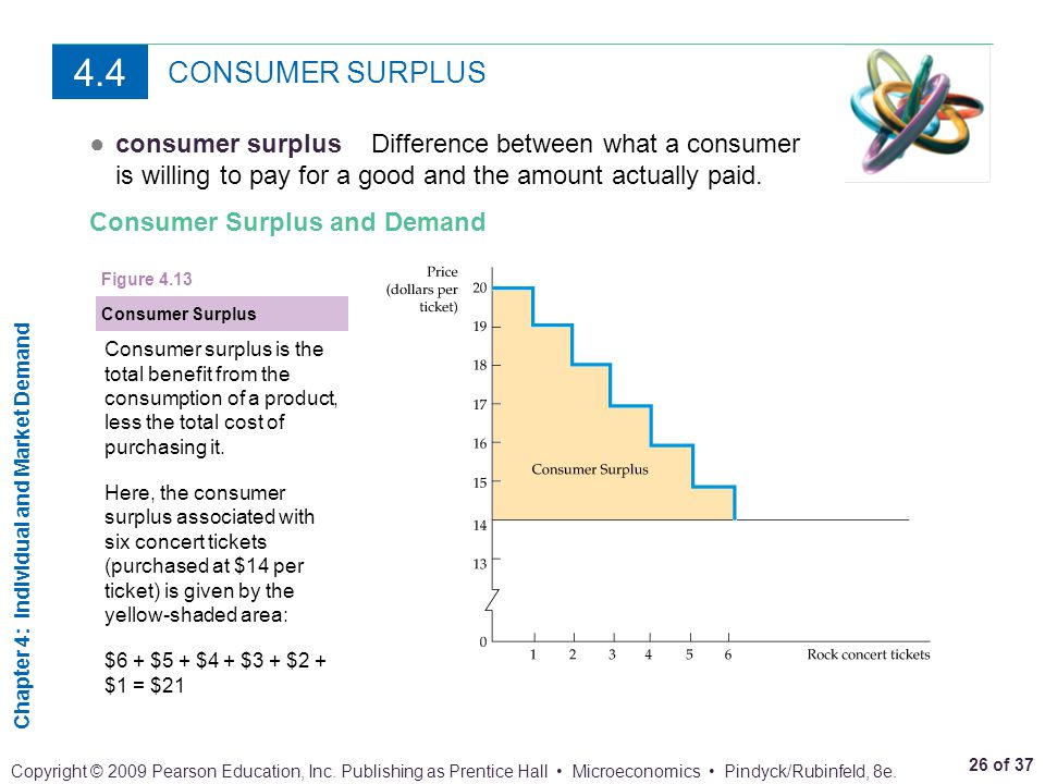 4.4 CONSUMER SURPLUS. consumer surplus Difference between what a consumer is willing to pay for a good and the amount actually paid.