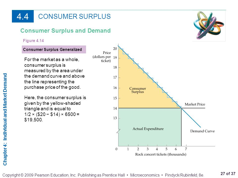 4.4 CONSUMER SURPLUS Consumer Surplus and Demand