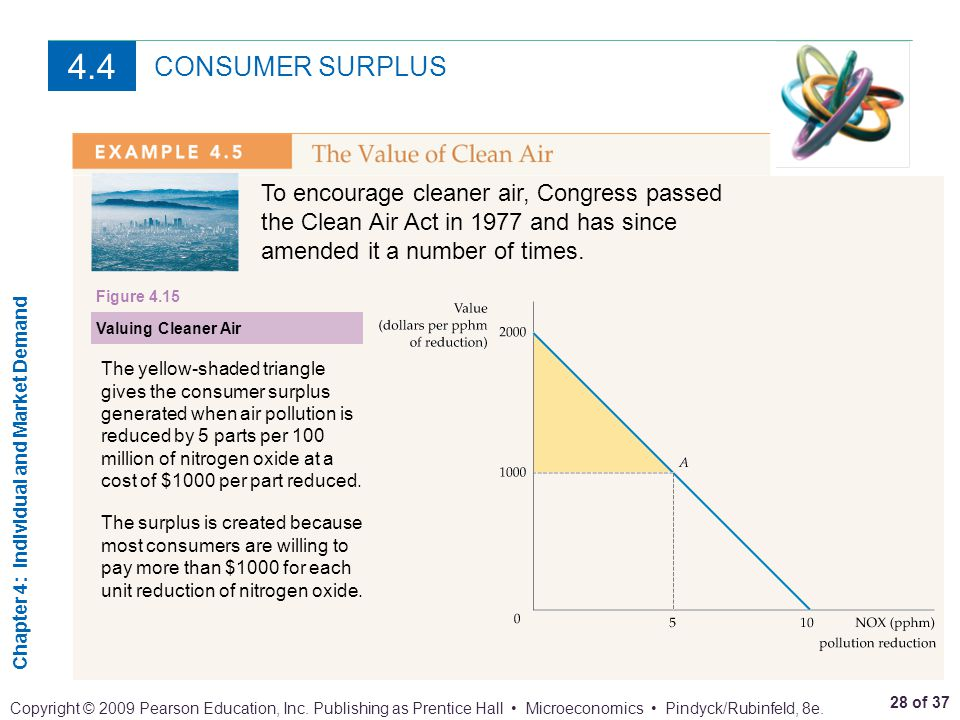 4.4 CONSUMER SURPLUS. To encourage cleaner air, Congress passed the Clean Air Act in 1977 and has since amended it a number of times.