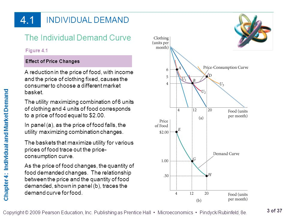 4.1 INDIVIDUAL DEMAND The Individual Demand Curve