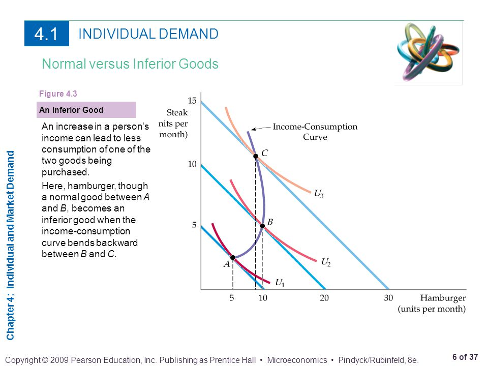 4.1 INDIVIDUAL DEMAND Normal versus Inferior Goods