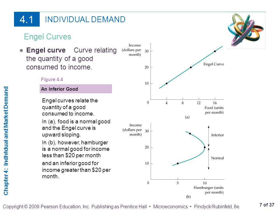 4.1 INDIVIDUAL DEMAND Engel Curves