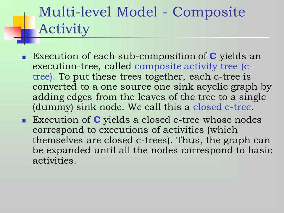 Multi-level Model - Composite Activity