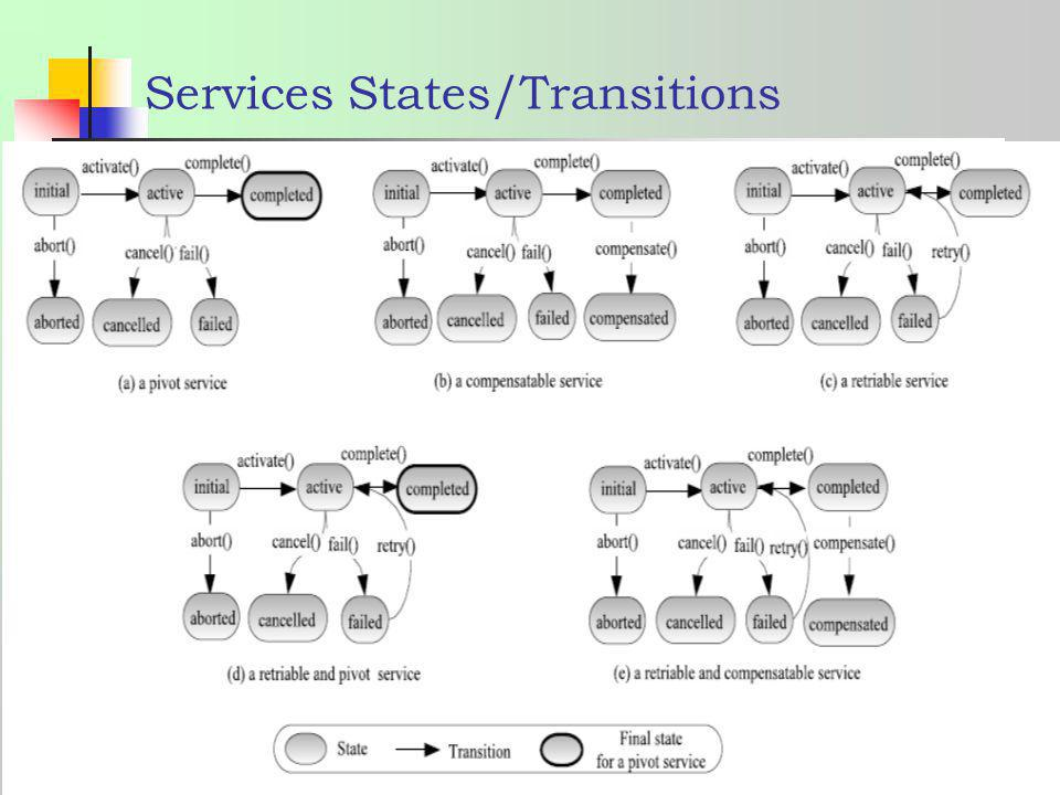 Services States/Transitions
