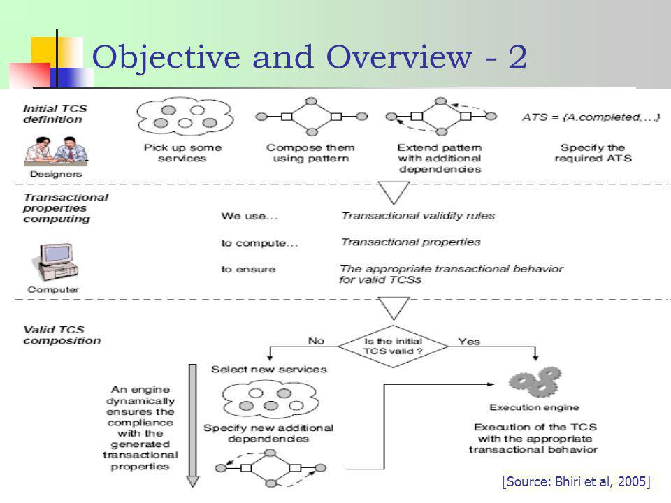 Objective and Overview - 2