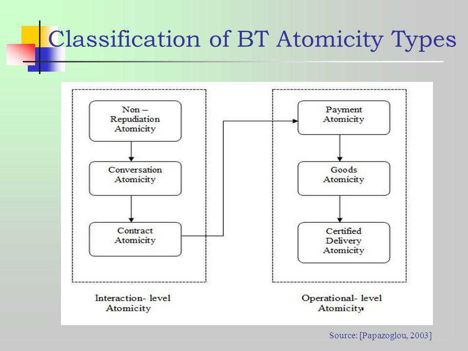 Classification of BT Atomicity Types