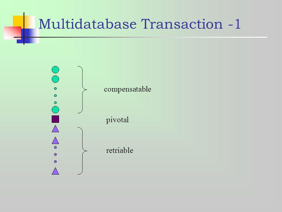 Multidatabase Transaction -1