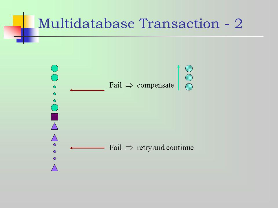 Multidatabase Transaction - 2