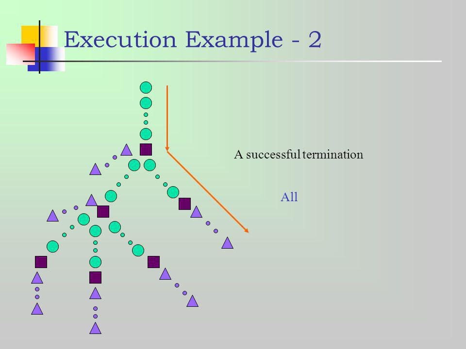 Execution Example - 2 A successful termination All