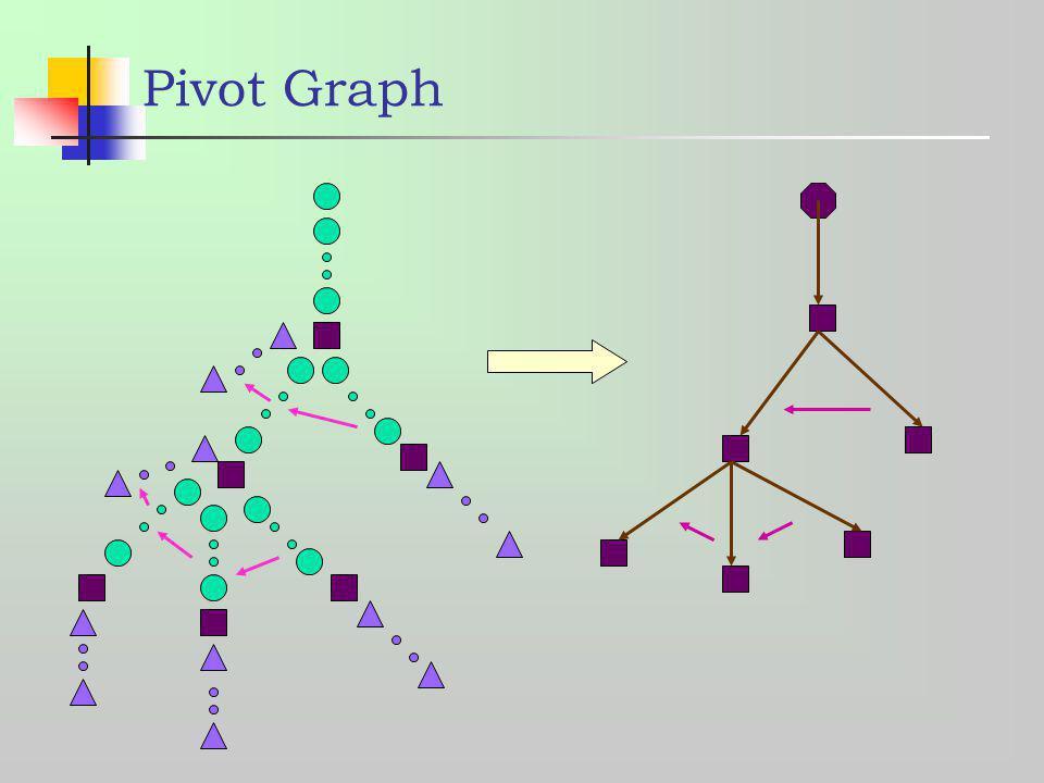 Pivot Graph