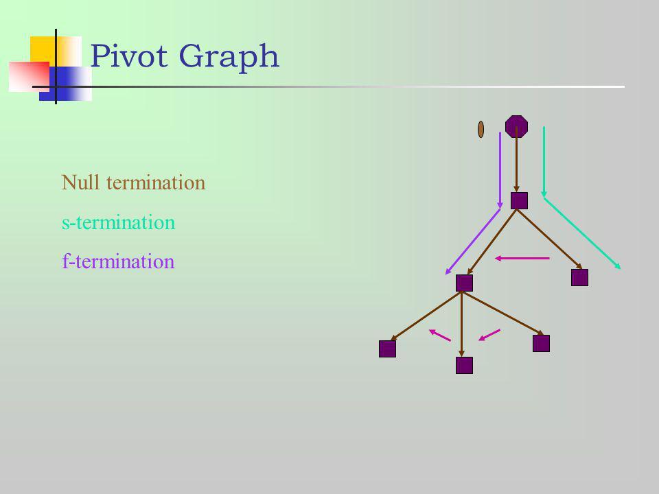 Pivot Graph Null termination s-termination f-termination
