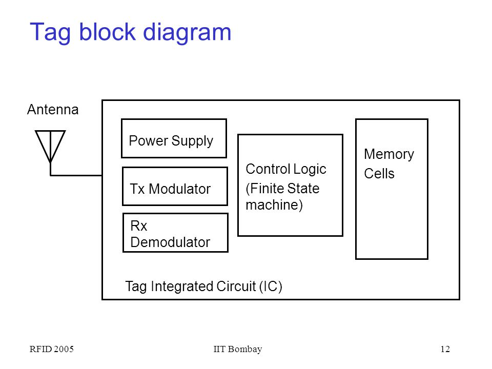 Tag block diagram Antenna Power Supply Memory Cells Control Logic