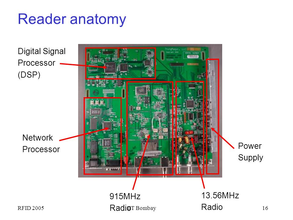 Reader anatomy Digital Signal Processor (DSP) Network Processor Power