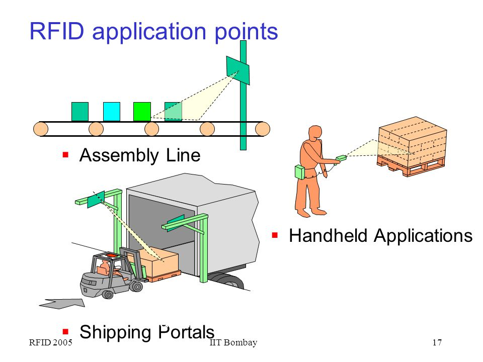 RFID application points