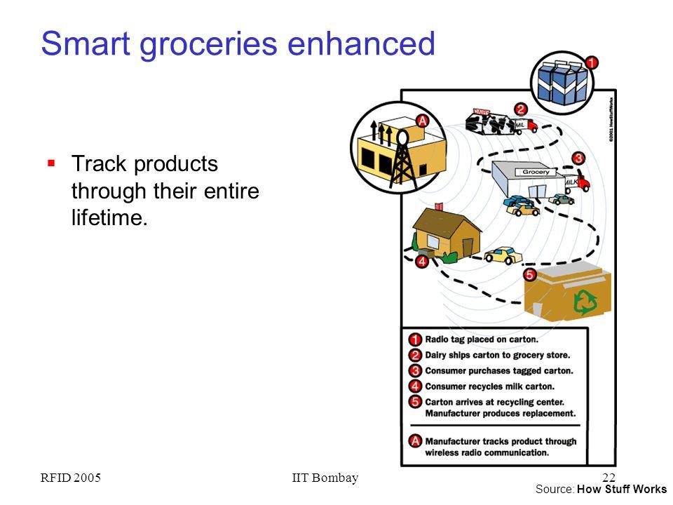 Smart groceries enhanced