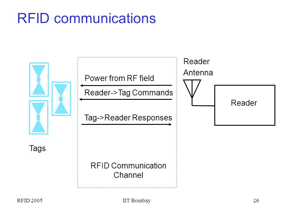 RFID Communication Channel