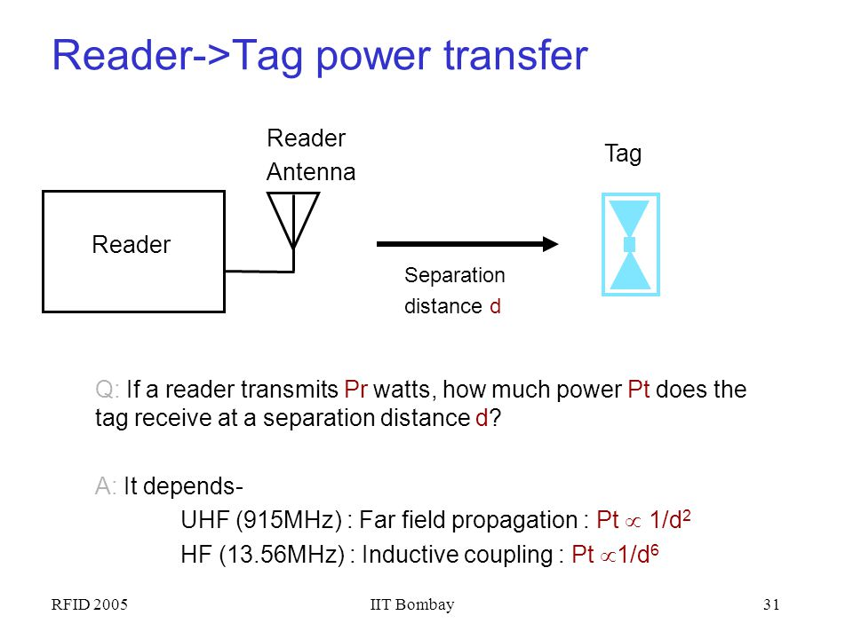 Reader->Tag power transfer
