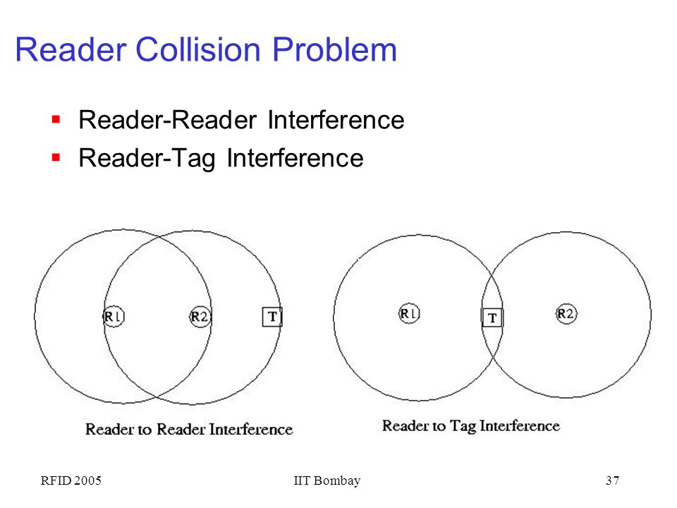 Reader Collision Problem