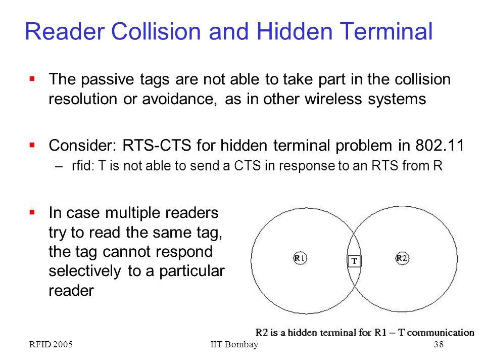 Reader Collision and Hidden Terminal