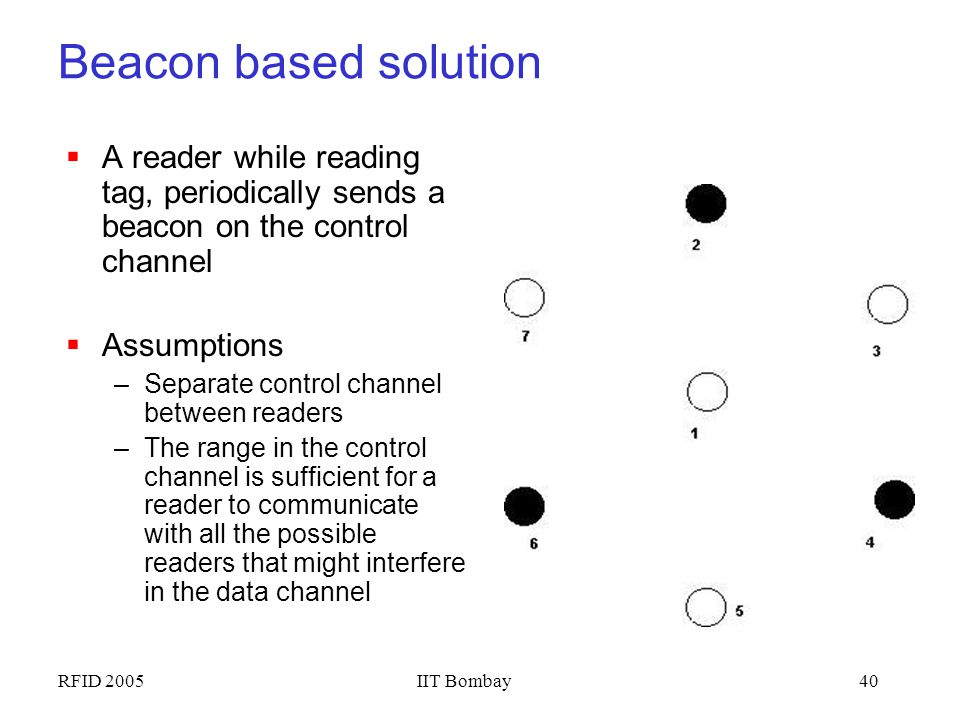 Beacon based solution A reader while reading tag, periodically sends a beacon on the control channel.