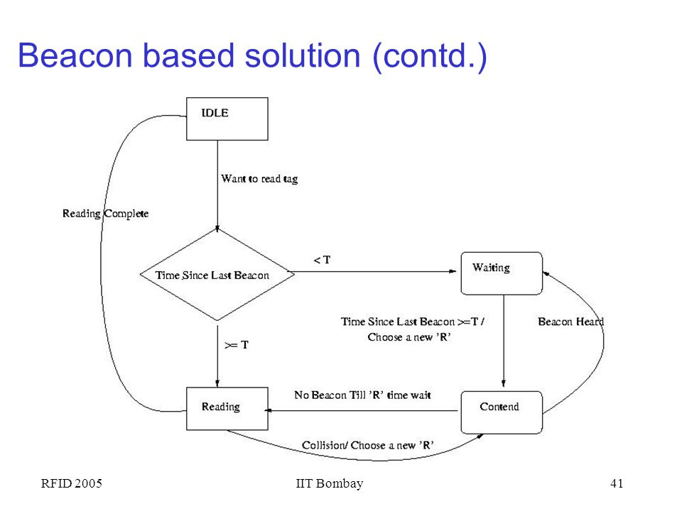 Beacon based solution (contd.)