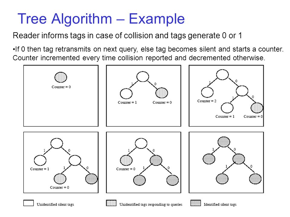 Tree Algorithm – Example