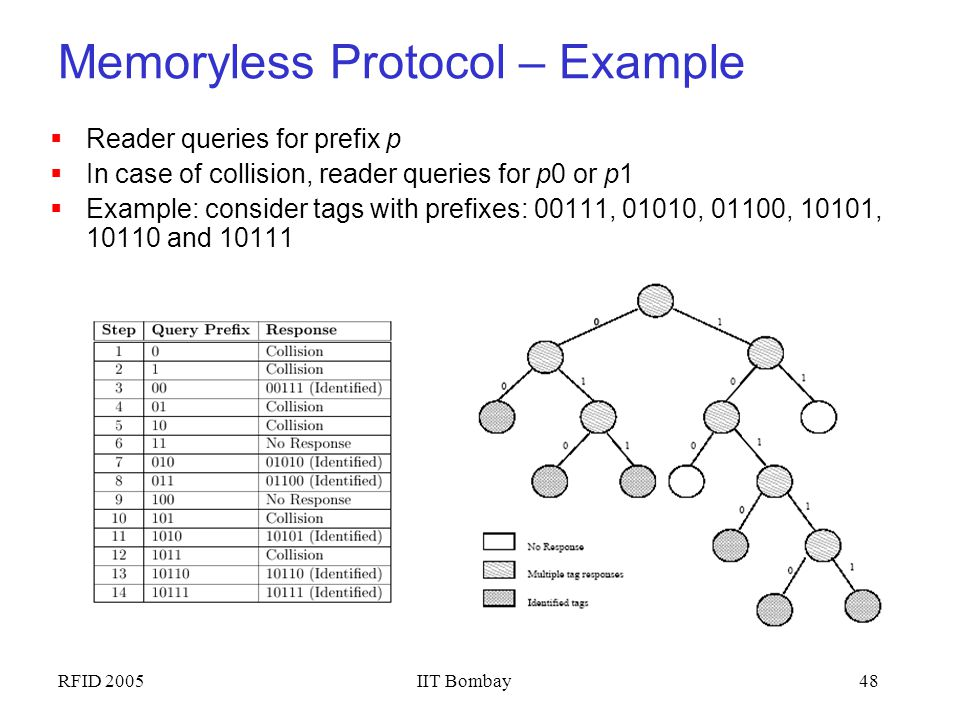 Memoryless Protocol – Example