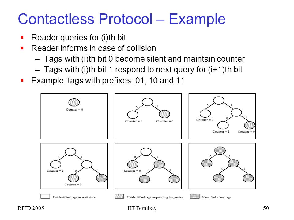 Contactless Protocol – Example
