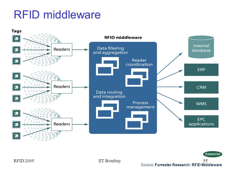 RFID middleware RFID 2005 IIT Bombay