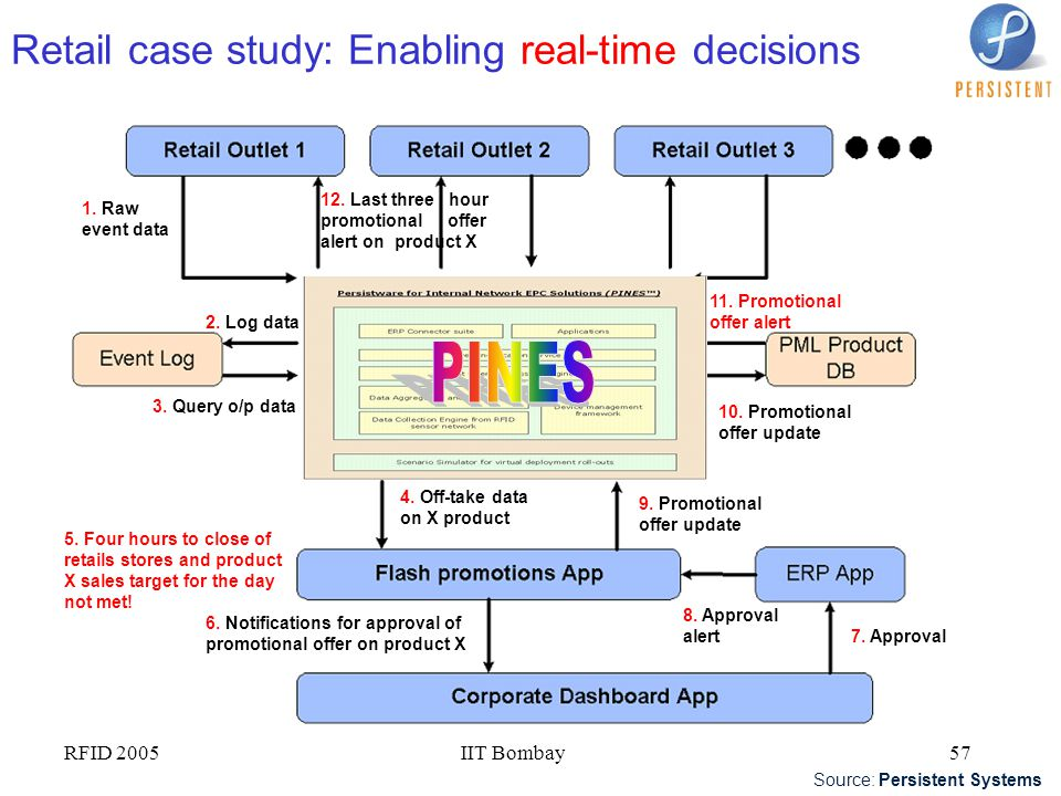 Retail case study: Enabling real-time decisions