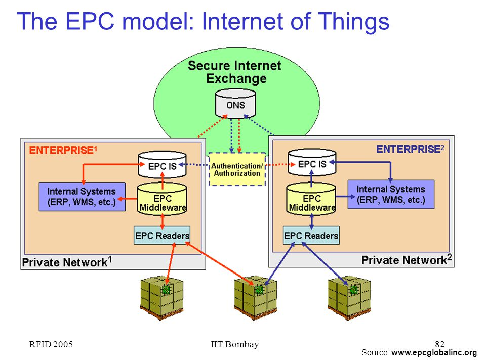 The EPC model: Internet of Things