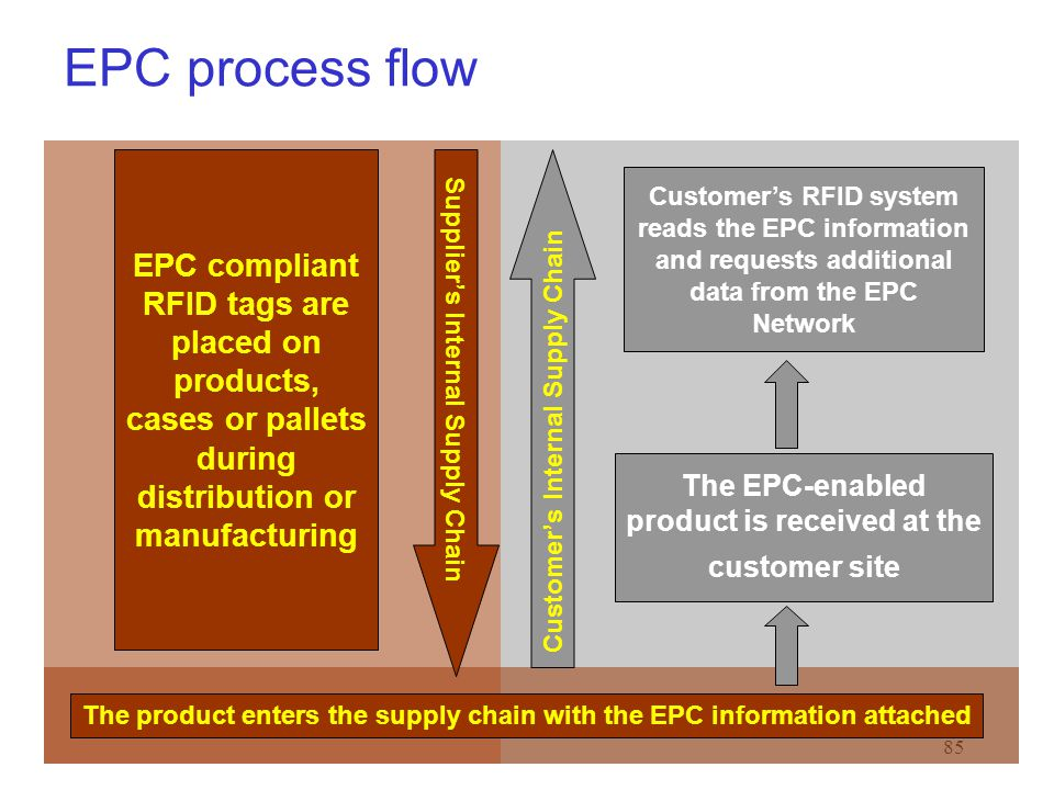 EPC process flow EPC compliant RFID tags are placed on products, cases or pallets during distribution or manufacturing.