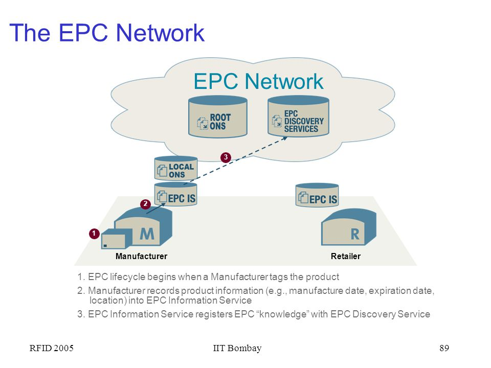 The EPC Network EPC Network