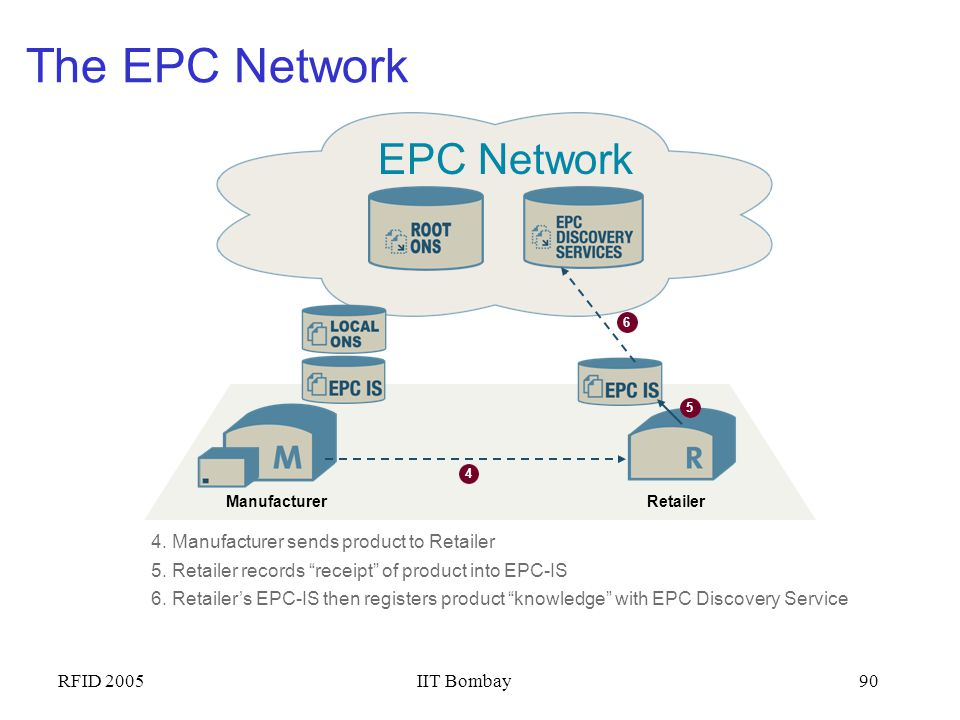 The EPC Network EPC Network 4. Manufacturer sends product to Retailer
