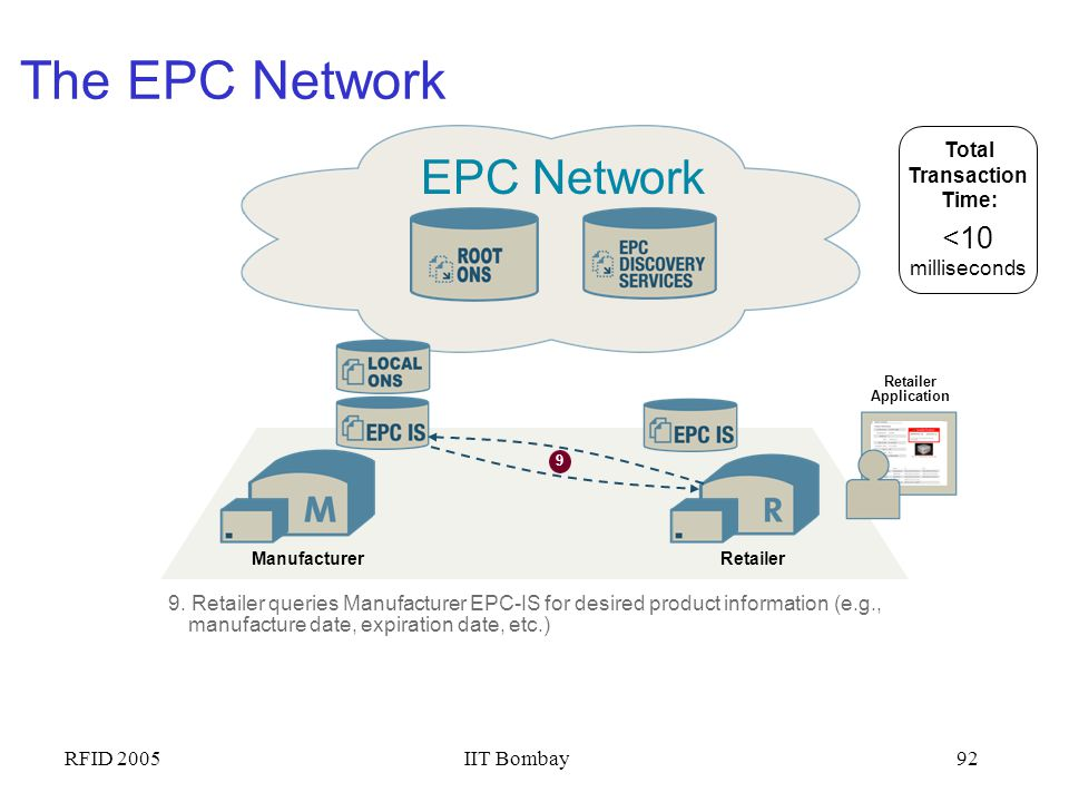 The EPC Network EPC Network <10 milliseconds Total Transaction