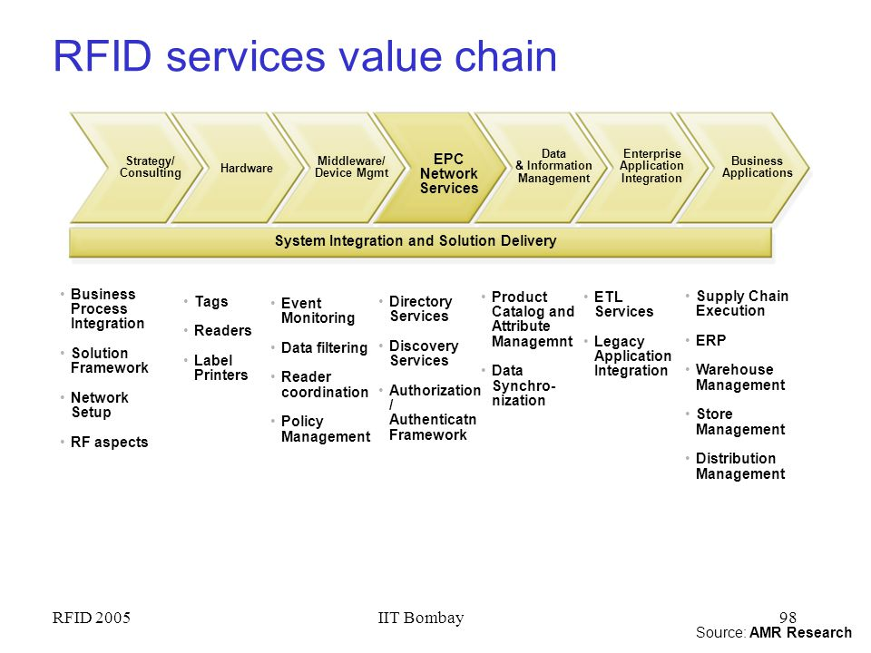 RFID services value chain