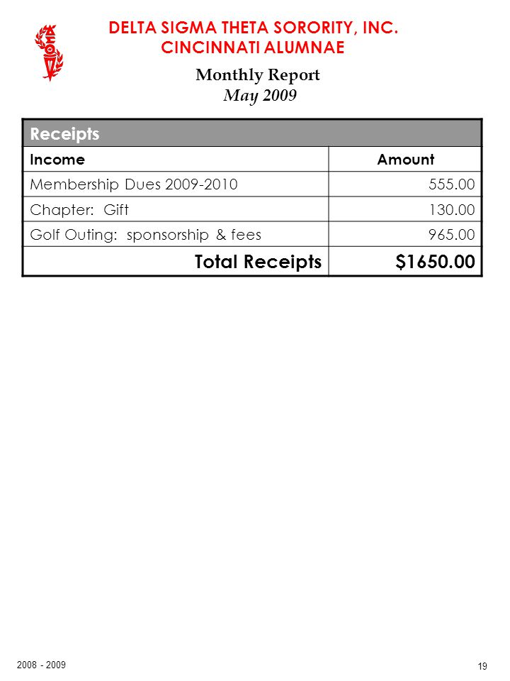 Total Receipts $1650.00 Monthly Report May 2009 Receipts Income Amount