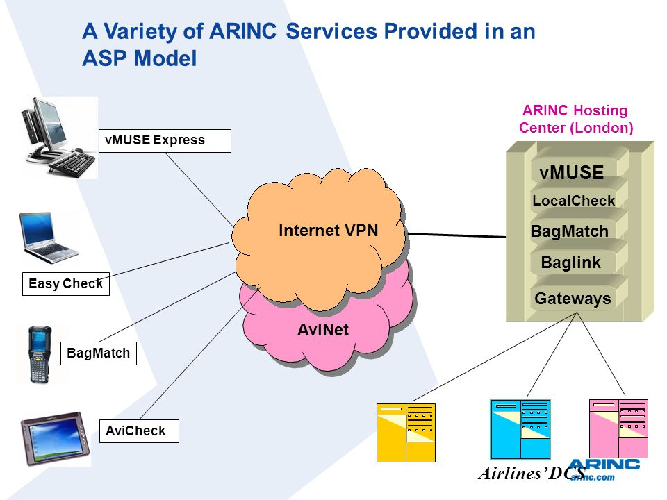 A Variety of ARINC Services Provided in an ASP Model